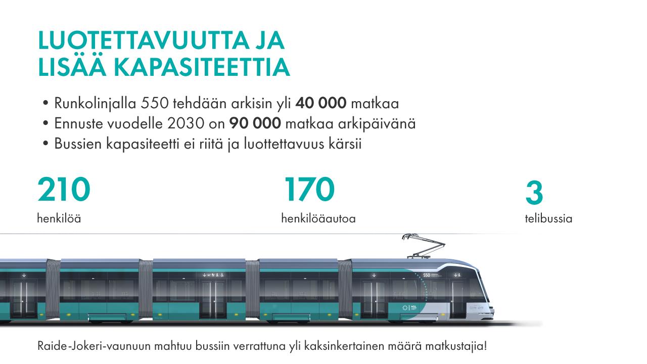 Raide-Jokeri ratikan kapasitetti on 210 henkilöä, joka vastaa noin kolmea telibussia.