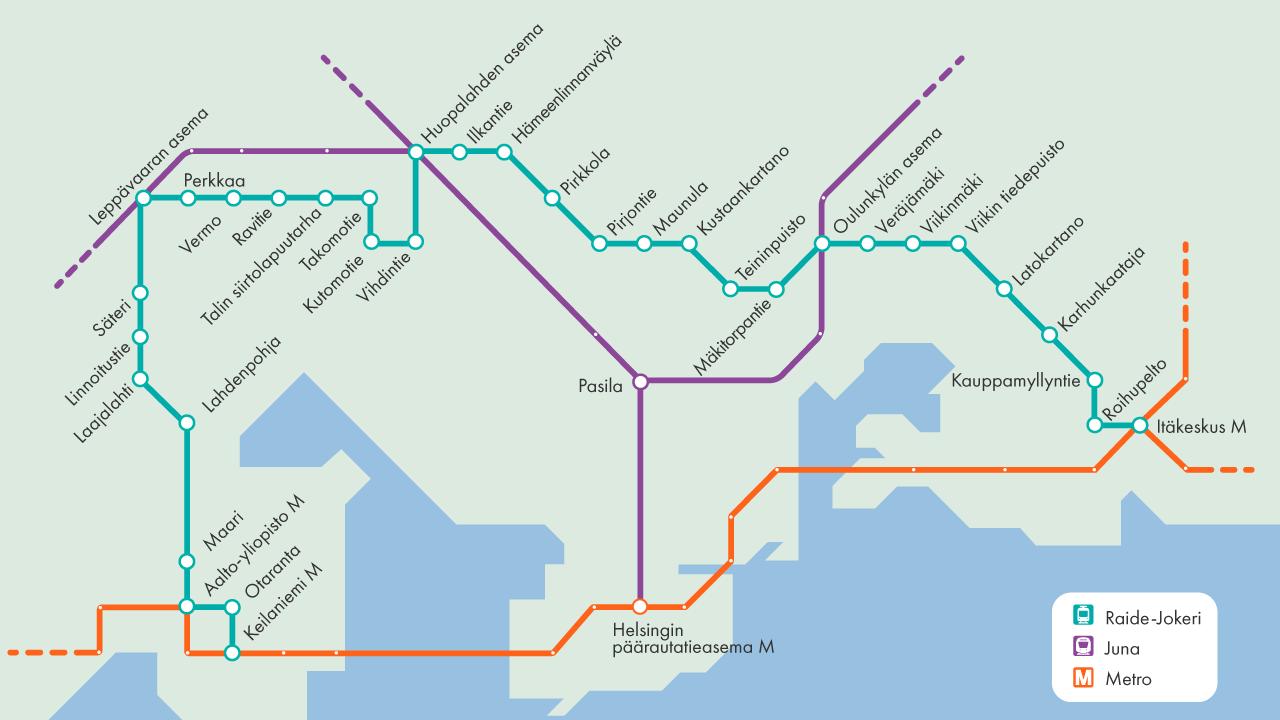 Raide-Jokerista tehdään paljon vaihtoja erityisesti säteittäisiin joukkoliikennelinjoihin. Vaihtopaikkoja ovat Itäkeskuksen metroasema, Oulunkylän rautatieasema, Huopalahden rautatieasema, Leppävaaran rautatieasema, Aalto-yliopiston metroasema ja Keilaniemen metroasema.