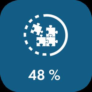 Valmiusaste infograafi 48 prosenttia